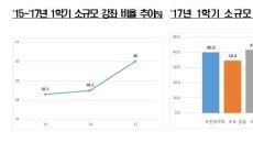 [대학정보공시②]'콩나물시루' 대형강의 줄었다…소규모 강좌 1.5%↑