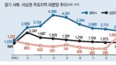 동서권 해소-서남권 적체…수도권 미분양 '온도차'