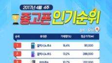 모비톡, 4월 4주 중고폰 인기 순위 공개…'갤럭시S8' 효과 주춤, 안정세 되찾아