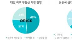"""직장인 절반 """"대선 후 부동산시장 현재와 비슷할 것"""""""