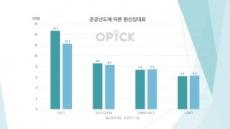 강남권역 오피스 환산임대료 6만5000원…신축이 10년 이상 건물의 2배