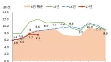 숨 고르는 주택시장…매매ㆍ전월세 거래량 '뚝'