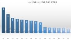 조마조마 전세 보증금...서울, 갱신 때마다 6200만원 올라