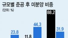 여전히 '미분양의 늪' 용인 왜?