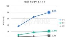 한국 금융 앱, 아태지역서 사용량 가장 높다