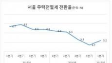서울 전월세전환율 상승 전환…월세 부담, 강북 > 강남