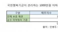 文정부, 빚 탕감 수혜 역대최대 123만명