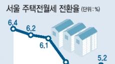 엄동설한에 월세 더 올렸다…강북>강남