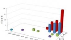 디스플레이의 끝없는 진화···롤러블 디스플레이 관련 특허출원 급증