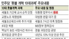 4대강 정책감사 도화선…'임기초반 100일'에 보혁 전면전?