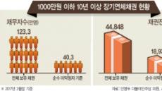文 정부, 소액연체 123만명 빚탕감 추진