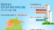 6월~8월 전국 아파트 10만2500가구 집들이