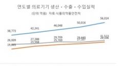 [국내 의료기기 시장 현황] '고령화ㆍ미용 관심' 덕 성형필러 생산 73%나 늘었다