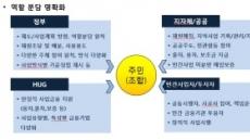 """주산연 """"문재인 주택정책, 민간 참여ㆍ역할분담 필수"""""""