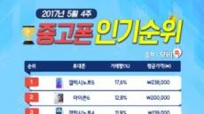 모비톡, 5월 4주차 중고폰 인기 순위표 공개… 아이폰 시리즈 강세