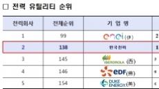 한전, 포브스 글로벌 기업 순위 전력 부문 2위 기록…국내 대표 공기업 역량 입증