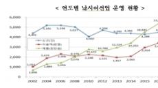 지난해 낚시어선 1척당 매출액 5000만원…전년比 13.6%↑