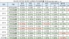 韓 증시 올해 외인 순매수 아시아 3위, 외인 영향력↑