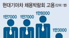 5년간 8만명 고용창출…협력사 일자리 챙기는 현대기아차