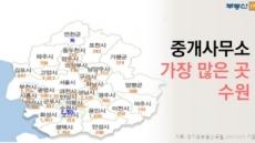 경기도 중개사무소 '수원' 최다…경쟁은 '하남'이 가장 치열해
