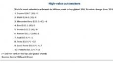 도요타 가장 가치있는 자동차 브랜드…현대차는 10위권 밖