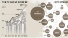 한경아카데미, '입주마케팅' '도시재생' 비즈니스 교육과정 개설