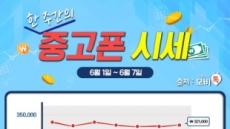 """모비톡, 6월 1주차 중고폰 시세 공개 """"인기 중고폰 가격 여기서 확인하세요!"""""""