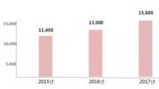 4~5월 여성샌들 판매량, 매년 20% 늘어난다