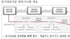 공사대금 체불 원천 차단…LH, 관리시스템 전국 현장 전면도입