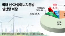 [기념일과 통계] 제갈량의 동남풍과 풍력발전