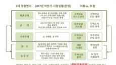 """""""하반기 집값 0.2% 상승ㆍ전셋값은 강보합"""""""