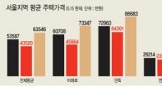 서민 살린다는데…서울에는 없다?