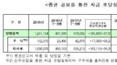 5월 기업 직접금융 조달실적 14.5조…전월 대비 27%↓