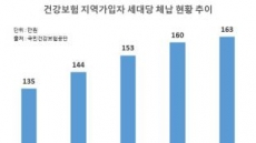 [단독] 건보료 체납 세대당 체납액 163만원 역대 최고…매년 증가추세