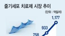 줄기세포 치료제 高성장…메디포스트·강스템바이오텍 '수확준비'