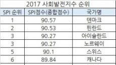 韓 '삶을 선택할 수 있는 자유' 128개국 중 114위…