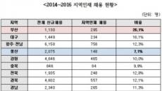 """김도읍 """"지방이전 공공기관, 지역인재 채용비율 12%에 불과"""""""