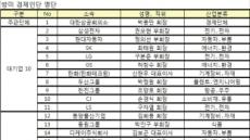첫 방미 경제인단 명단, 최태원ㆍ정의선ㆍ권오현 등 52명 확정