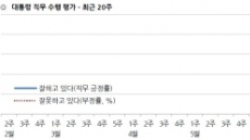文 정부 국정수행평가 70%대로↓…인사ㆍ북핵 이슈 영향