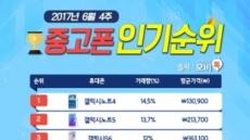 모비톡, 6월 4주차 중고폰 인기 순위표 공개 … '갤럭시' 시리즈 강세 계속