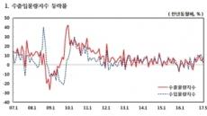 수출물량지수 7개월 연속 상승…증가세는 둔화