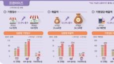 프랜차이즈 창업 붐, 3년 동안 점포 23% 증가…치킨집 연매출 1억4000만원, 편의점의 3분의1