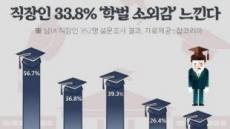 """직장인 10중 3명 """"학벌 소외감 느낀다""""…블라인드 채용 '눈길'"""