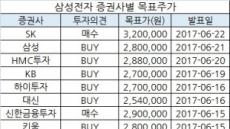 삼성전자 주가 300만원 낯설지 않다…비결은?