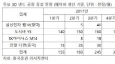 '반도체 호황 더 간다' 추가 시설투자 전망…원익IPSㆍ테스ㆍ케이씨텍 '주목'