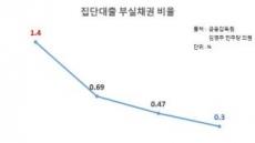 """""""집값 오르니 집단대출 잘 갚더라"""""""