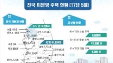"""미분양 줄고 인허가 늘고…""""지역별 양극화 심화"""""""