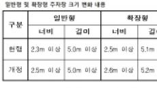 """김현미, 장관 취임날 """"주차장 폭 10~20㎝ 늘려라"""" 지시…일사천리"""