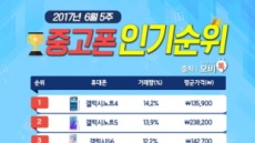모비톡, 6월 5주차 중고폰 인기 순위표 공개 ''갤럭시' 시리즈 강세 지속'