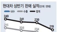 美 재고조정·中 사드보복 악재현대차 실적, 5년전 수준 '후진'